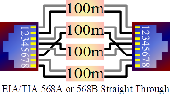 8-Wire (4 pairs) Connection